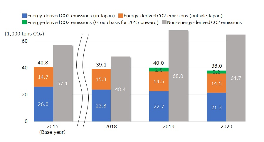 CO2 emission trends